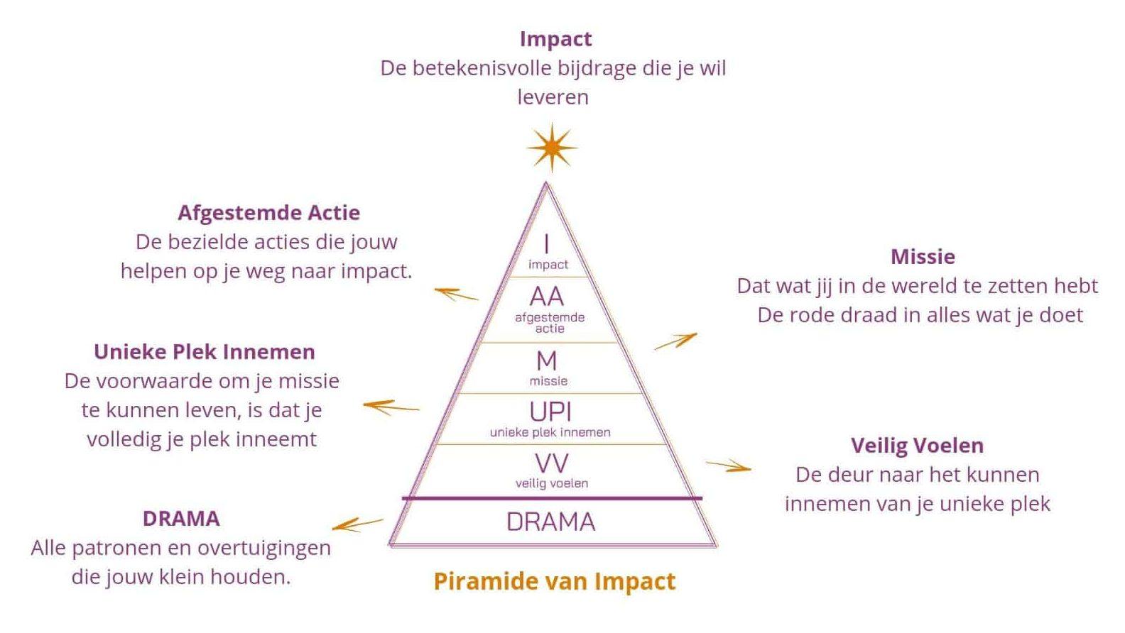 Piramide van Impact-Linsy Hellegers(1)